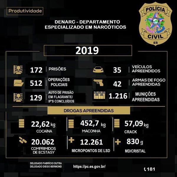 Balanço das atividades do Denarc em 2019. Crédito: Divulgação/PCES