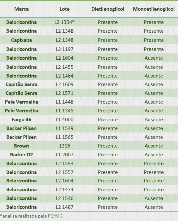Lotes e rótulos onde dietilenoglicol foi encontrado. Crédito: Divulgação/Ministério da Agricultura