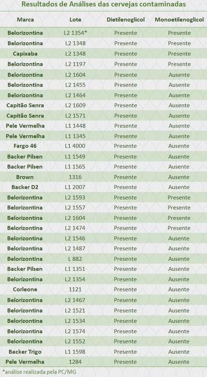 Lotes e marcas que apresentaram presença de substância tóxica . Crédito: Divulgação/Ministério da Agricultura
