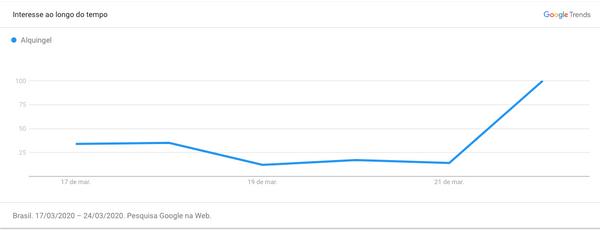 Interesse por Alquingel em pesquisas do Google