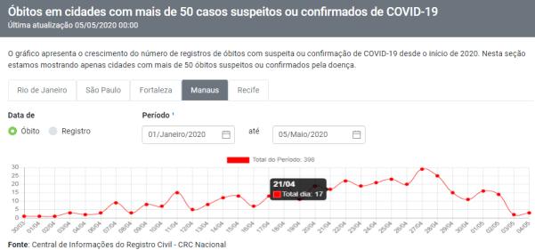 Mortes com suspeita ou confirmação de coronavírus foram 17 em 21 de abril