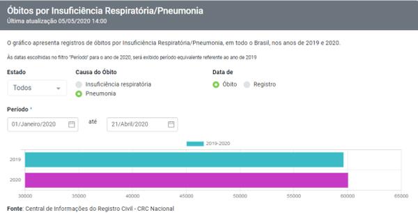 Portal da Transparência do Registro Civil: aumento de 0,7% no número de mortes por pneumonia