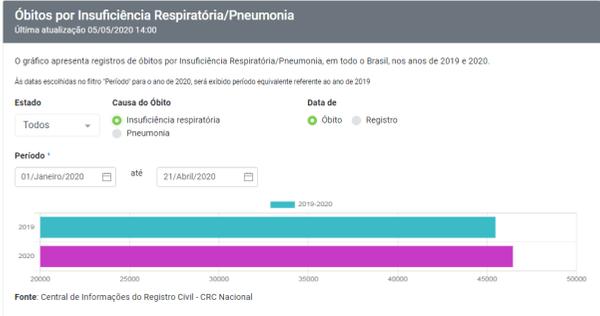 Portal da Transparência do Registro Civil: aumento de 2,1% dos casos de insuficiência respiratória