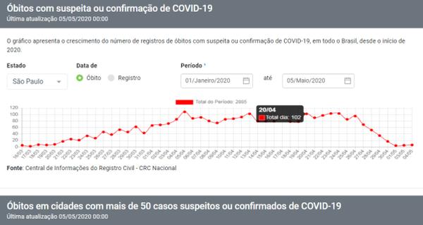 Portal dos cartórios mostra 102 mortes em São Paulo no mesmo dia