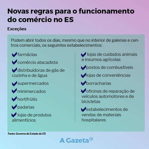 Novas regras para funcionamento do comércio no Espírito Santo. Fonte: Governo do Estado do ES