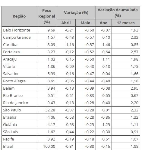 Belo Horizonte foi a região que registrou a maior queda de preços