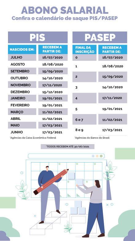 Calendário de pagamento do abono do PIS/Pasep