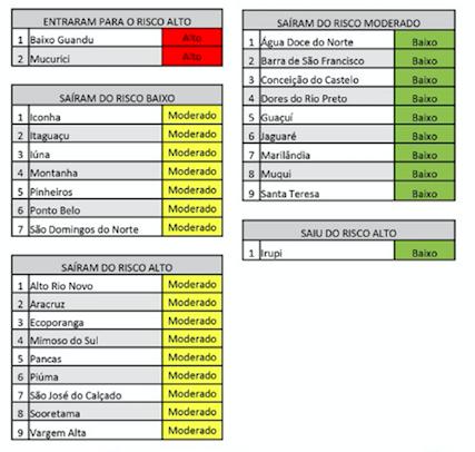 Novo mapa mostra que caiu o número de municípios em risco alto para a Covid-19 no ES