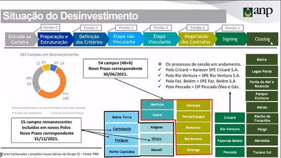Situação dos desinvestimentos da Petrobras