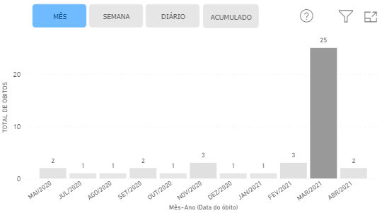 Dados Covid-19 - Águia Branca -
