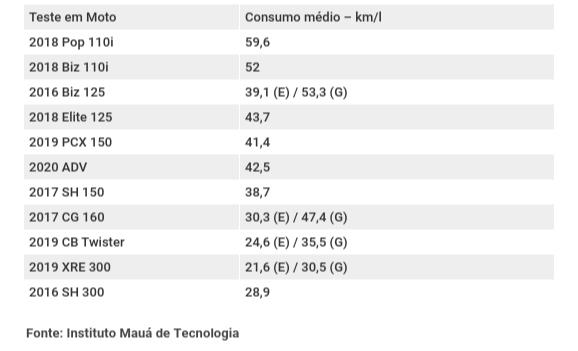 Consumo de motocicletas. Crédito: Agência Automotrix