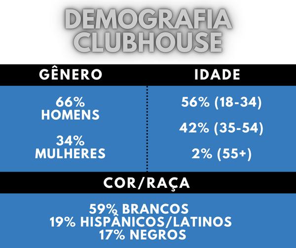 Demografia Clubhouse