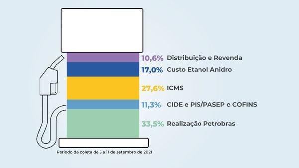 Formación del precio de la gasolina en Brasil